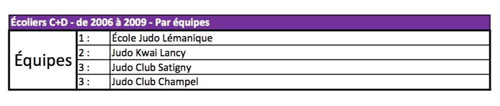 classement judo-champel-2016